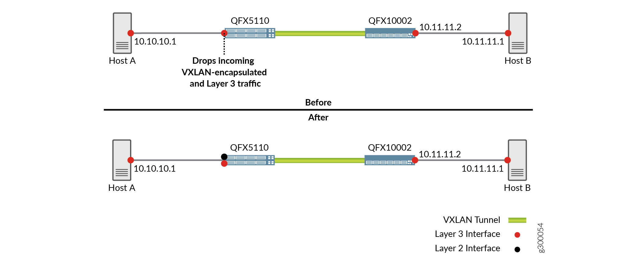Results When Routing Traffic Between a VXLAN and a Layer 3 Logical Interface Is Disabled (Before) and Enabled (After)