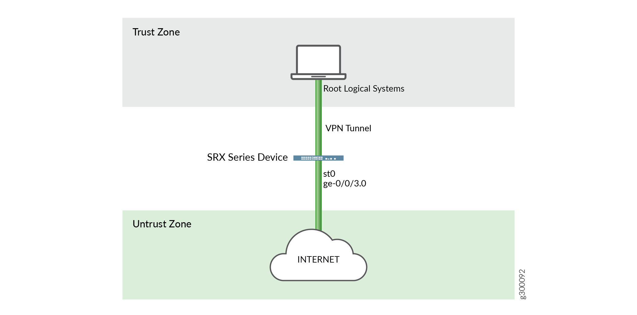 VPNs in Logical Systems - TechLibrary - Juniper Networks