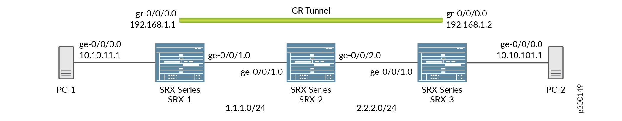 Configuring GRE Keepalive Time - TechLibrary - Juniper Networks