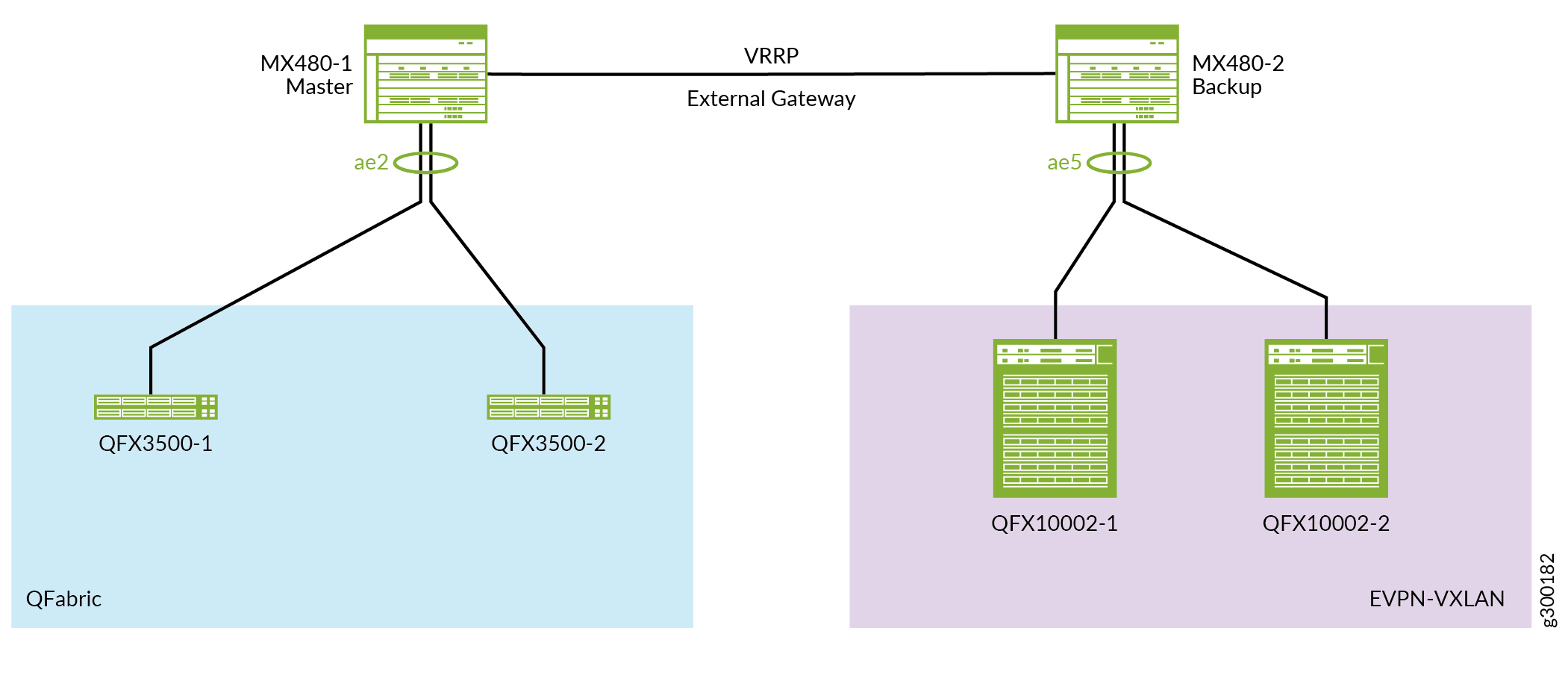 Example: Migrating a QFabric System to an EVPN-VXLAN IP Fabric