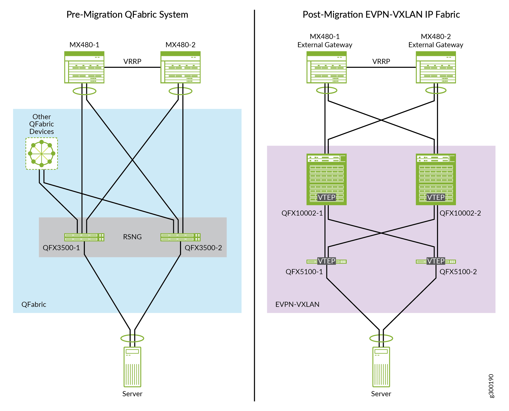 Example: Migrating a QFabric System to an EVPN-VXLAN IP