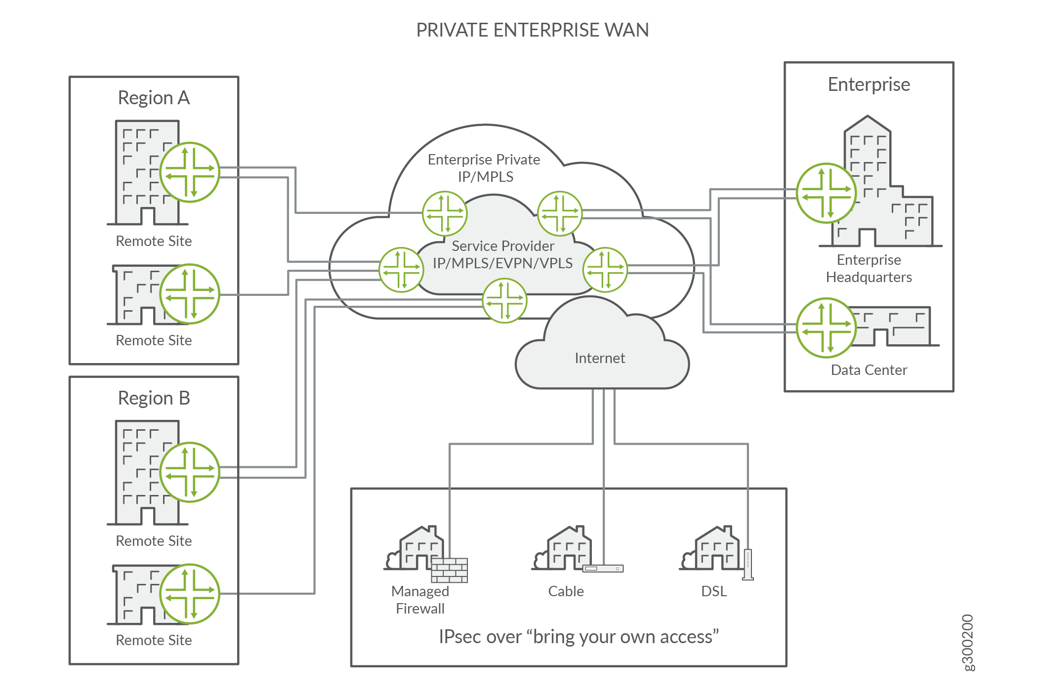 Private enterprise WAN is almost entirely managed by the enterprise. Remote sites and home users are brought into the network using IPsec over public transport