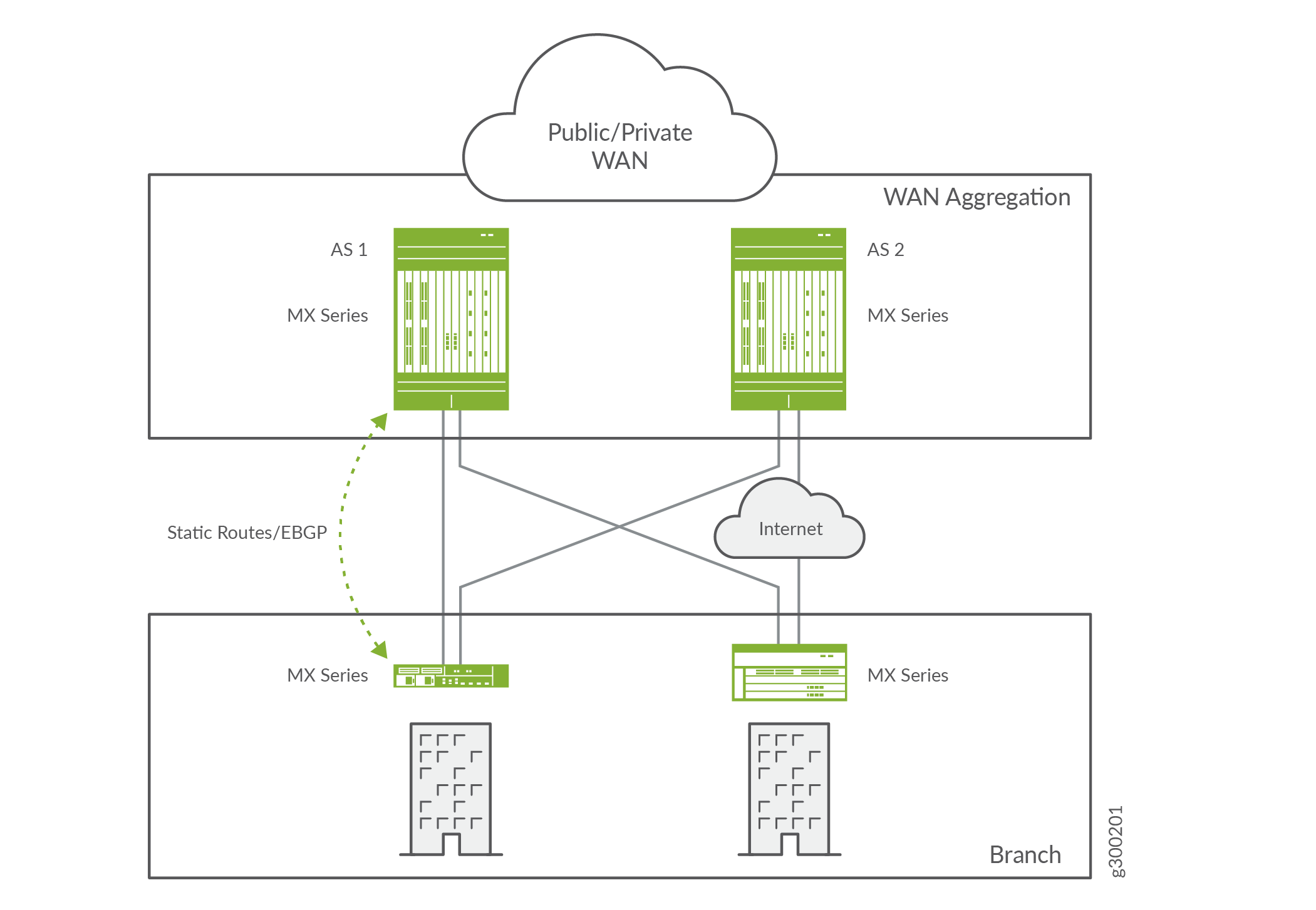 Sample WAN aggregation routers that combine multiple remote branch sites into a single enterprise WAN