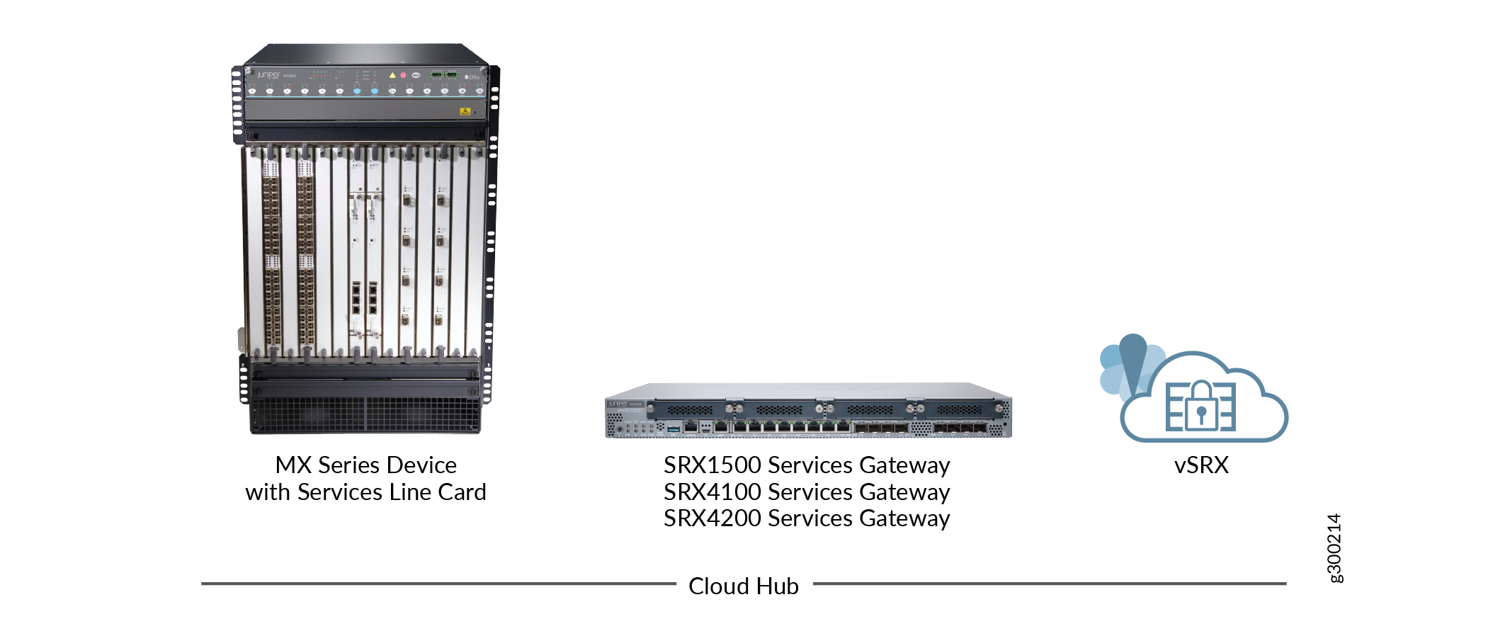 SD-WAN Hub Devices