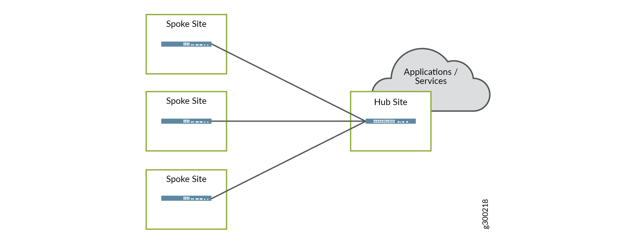 SD-WAN Hub-and-Spoke Topology