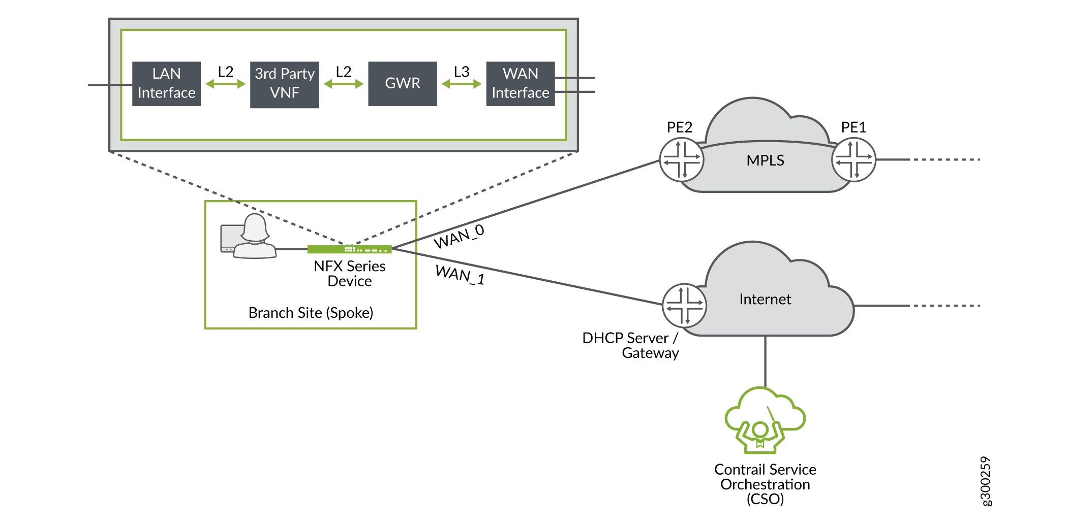 Service Chaining in an SD-WAN Environment