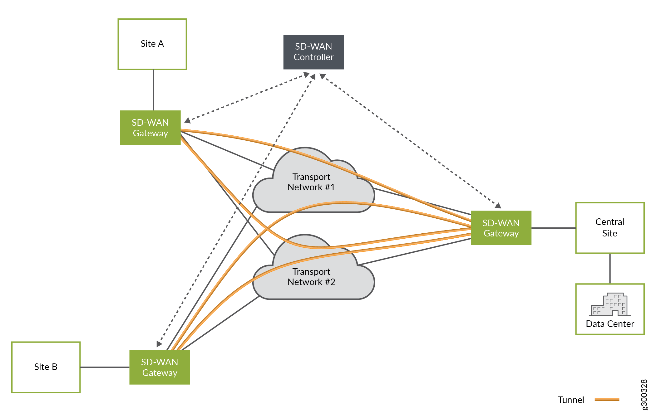 SD-WAN Deployment Architectures - TechLibrary - Juniper Networks