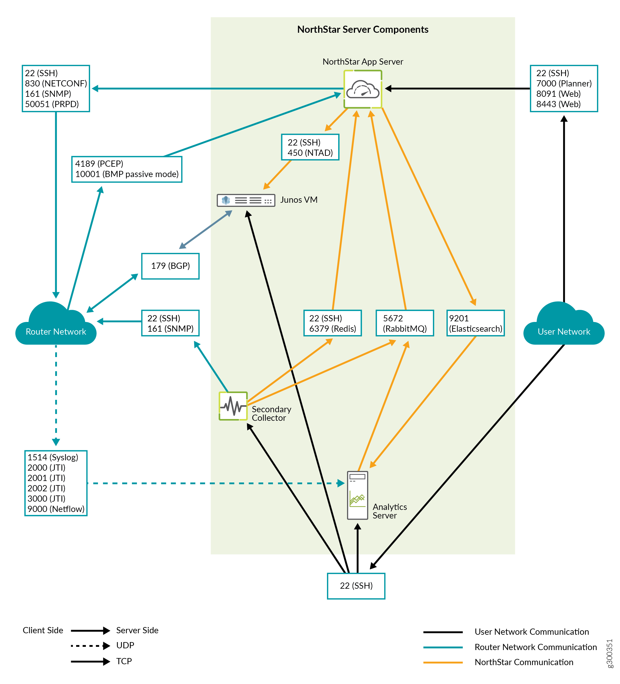 NorthStar Controller System Requirements - TechLibrary - Juniper