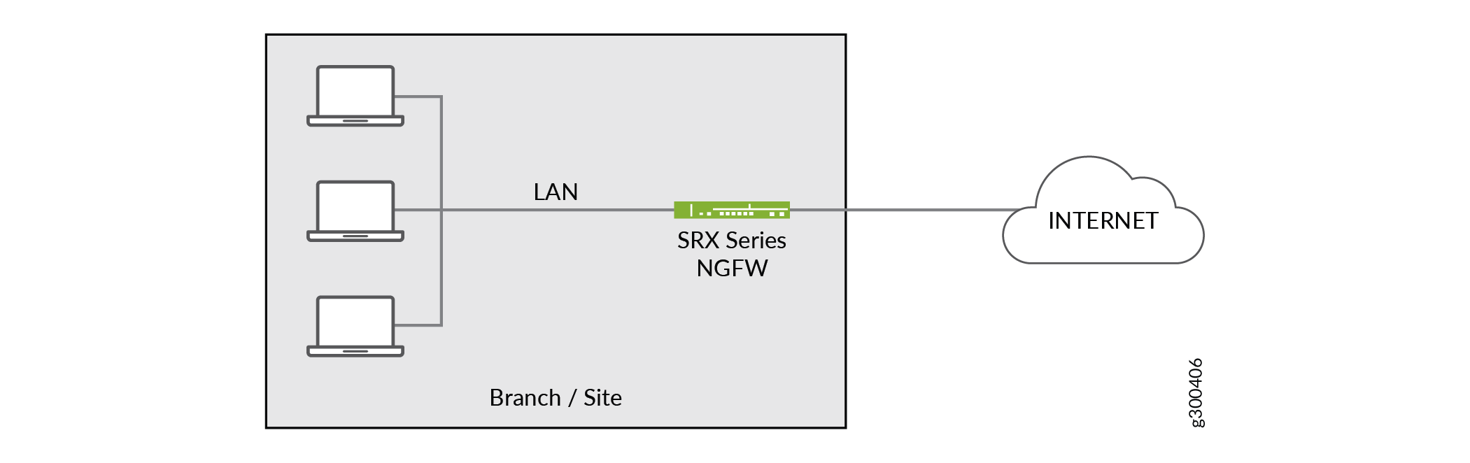 On-premise spoke site with next generation firewall
