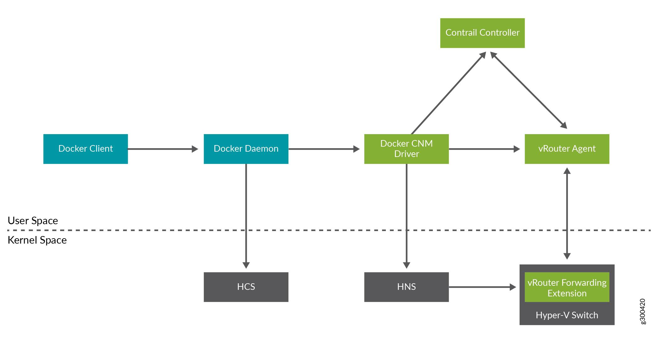 Understanding Contrail Deployment on Windows - TechLibrary - Juniper