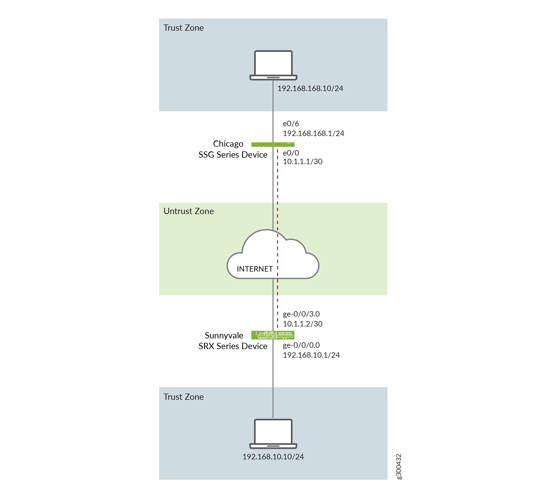 Policy-Based IPsec VPNs - TechLibrary - Juniper Networks
