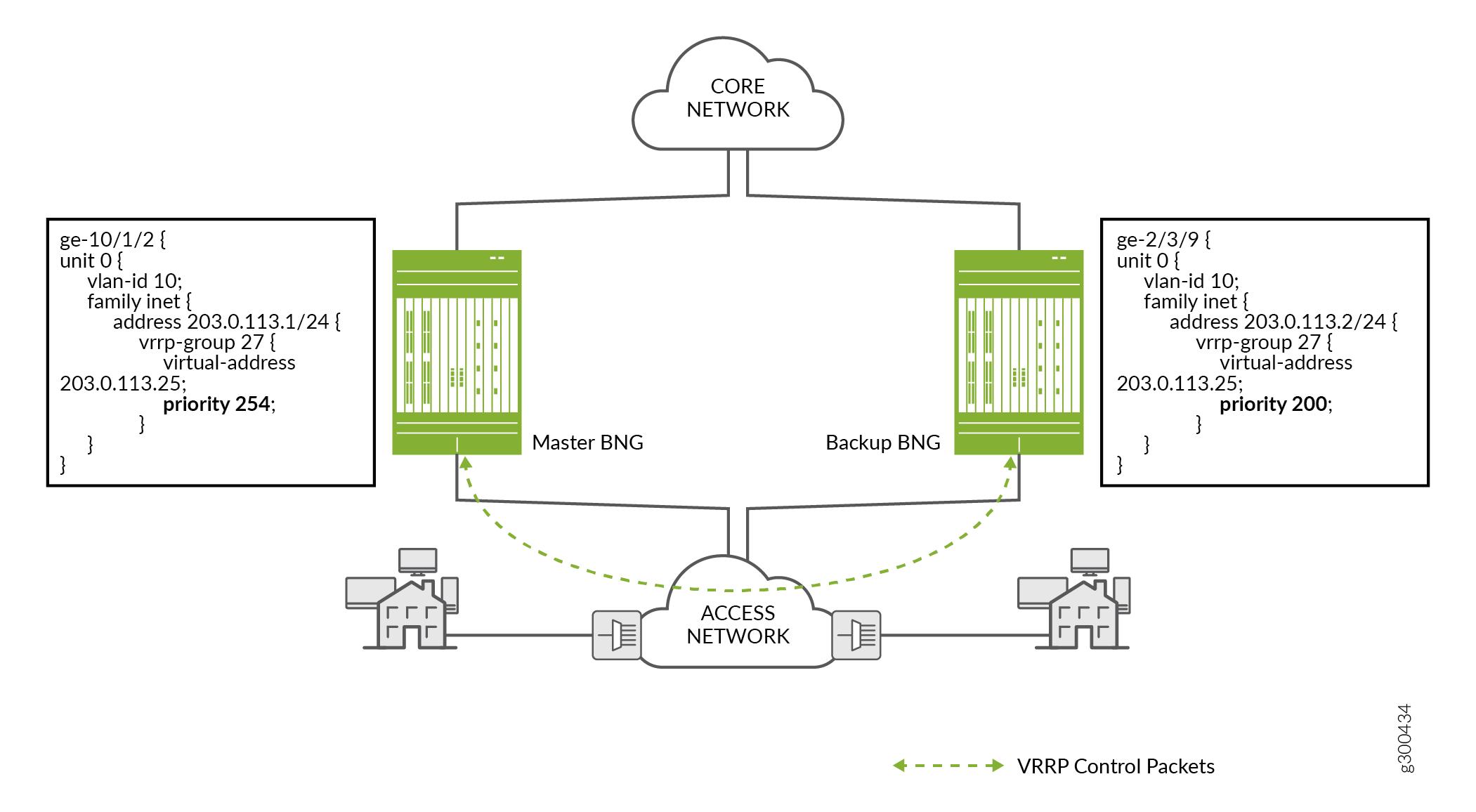 M:N Subscriber Redundancy - TechLibrary - Juniper Networks