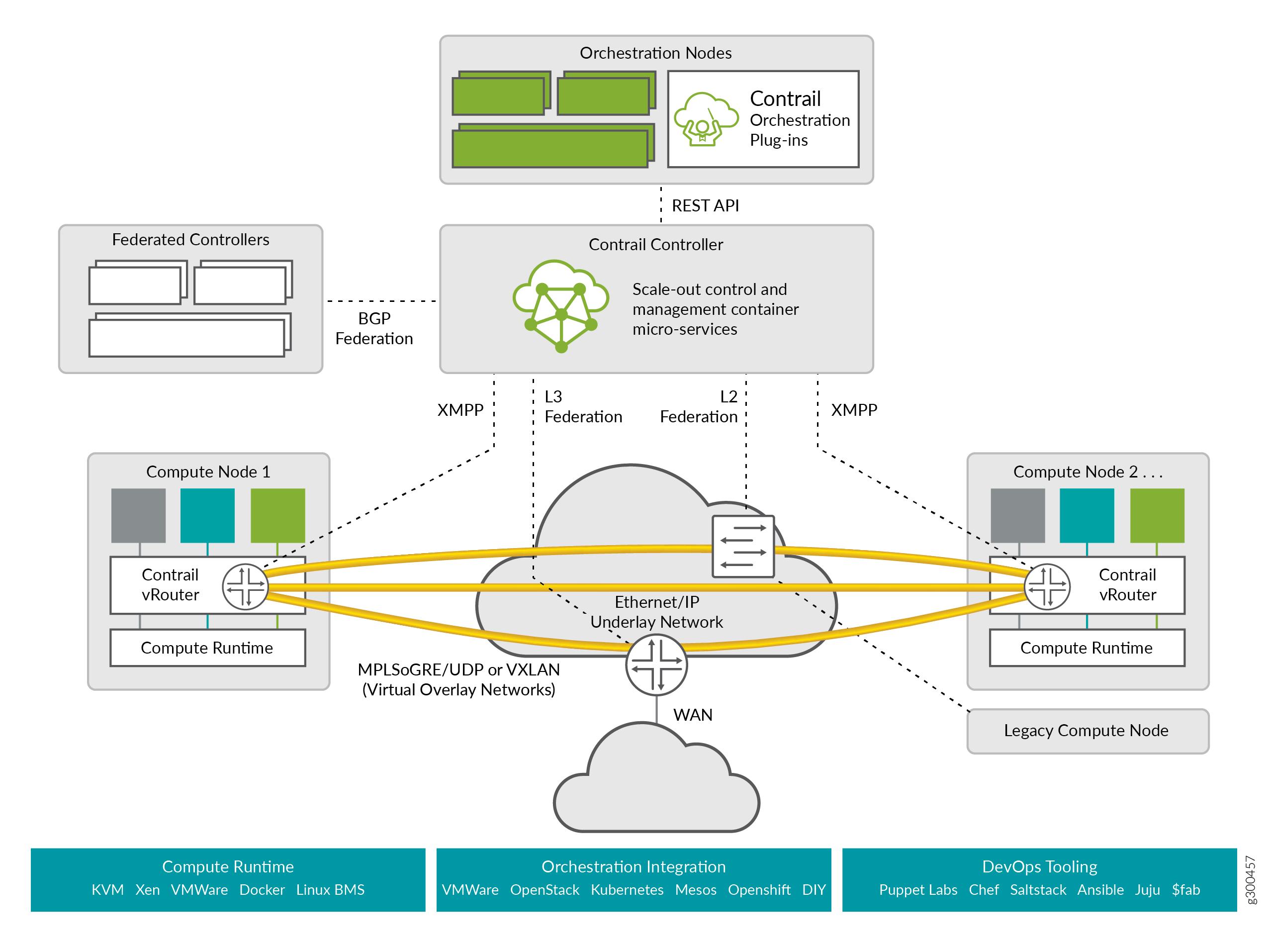 Understanding Contrail Networking - TechLibrary - Juniper