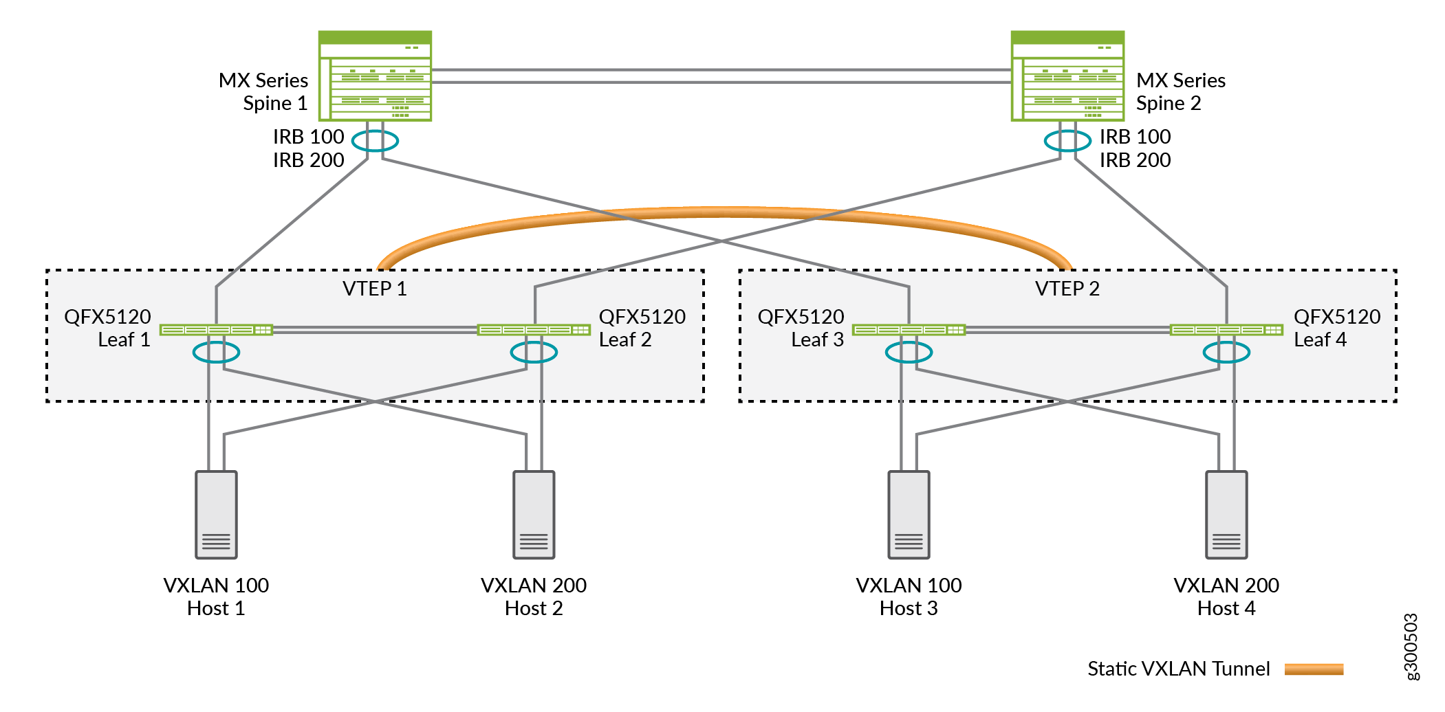 Sample MC-LAG Network with Static VXLAN