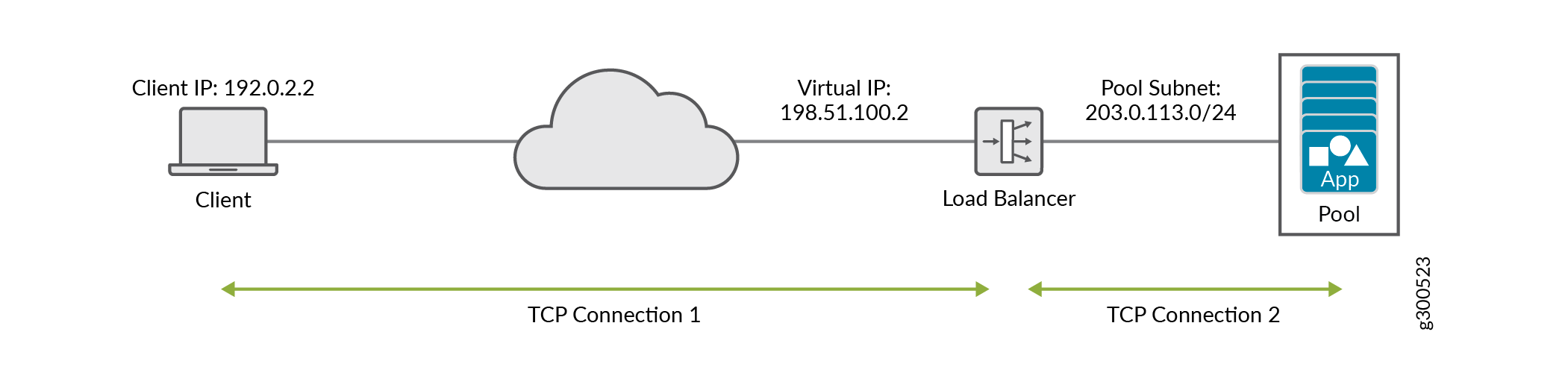 Configuring Load Balancing as a Service in Contrail