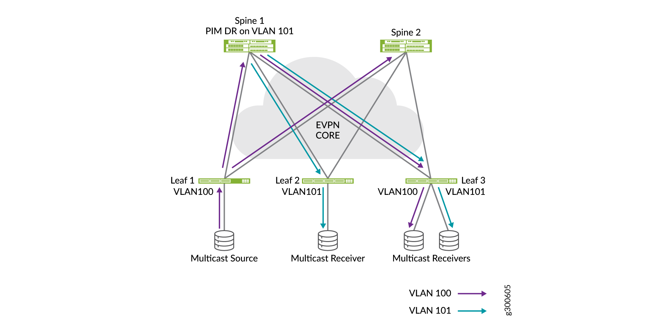 Inter-VLAN Multicast Traffic Flow with IRB Interface and PIM