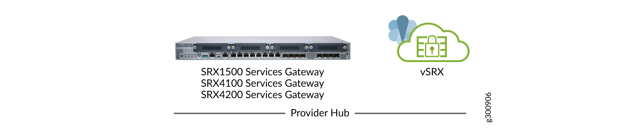 SD-WAN Provider Hub Devices