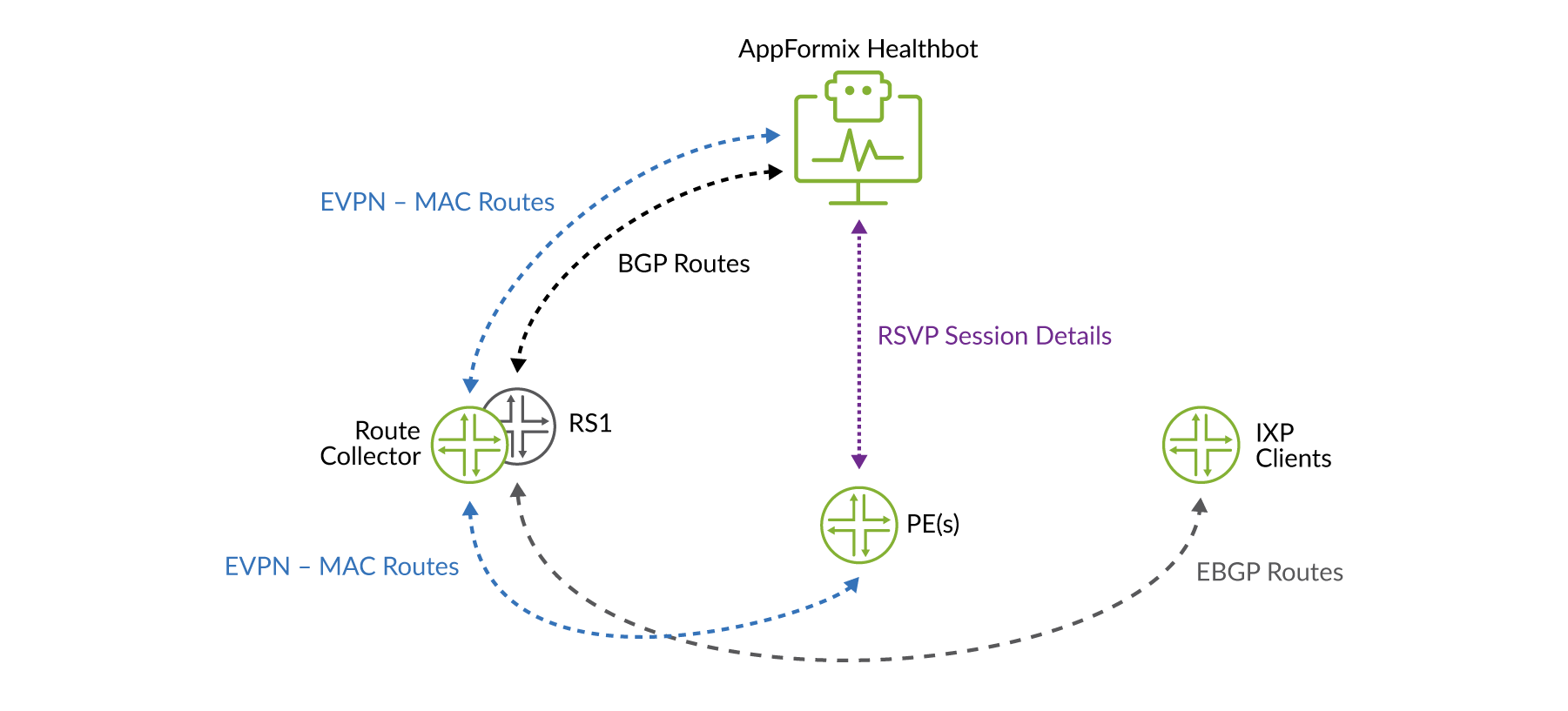 HealthBot Workflow for Validating Control Plane and Data Plane
