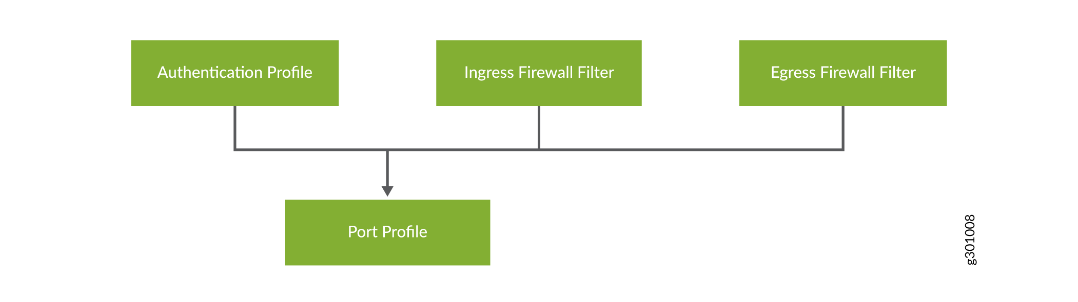 Relationship Between a Port Profile, an Authentication Profile, and Firewall Filters