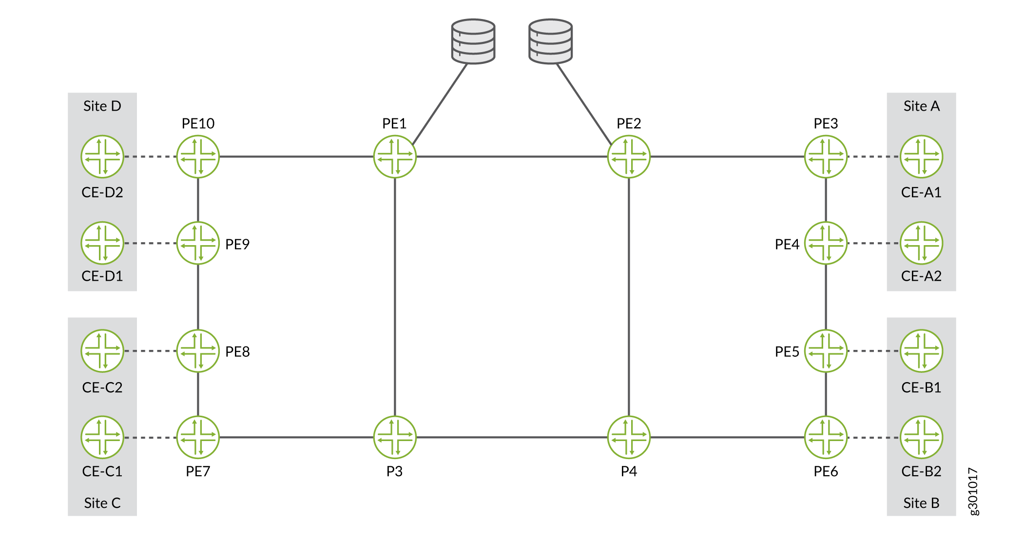 P2MP Tree Design with Diverse PE to CE Links Example Topology