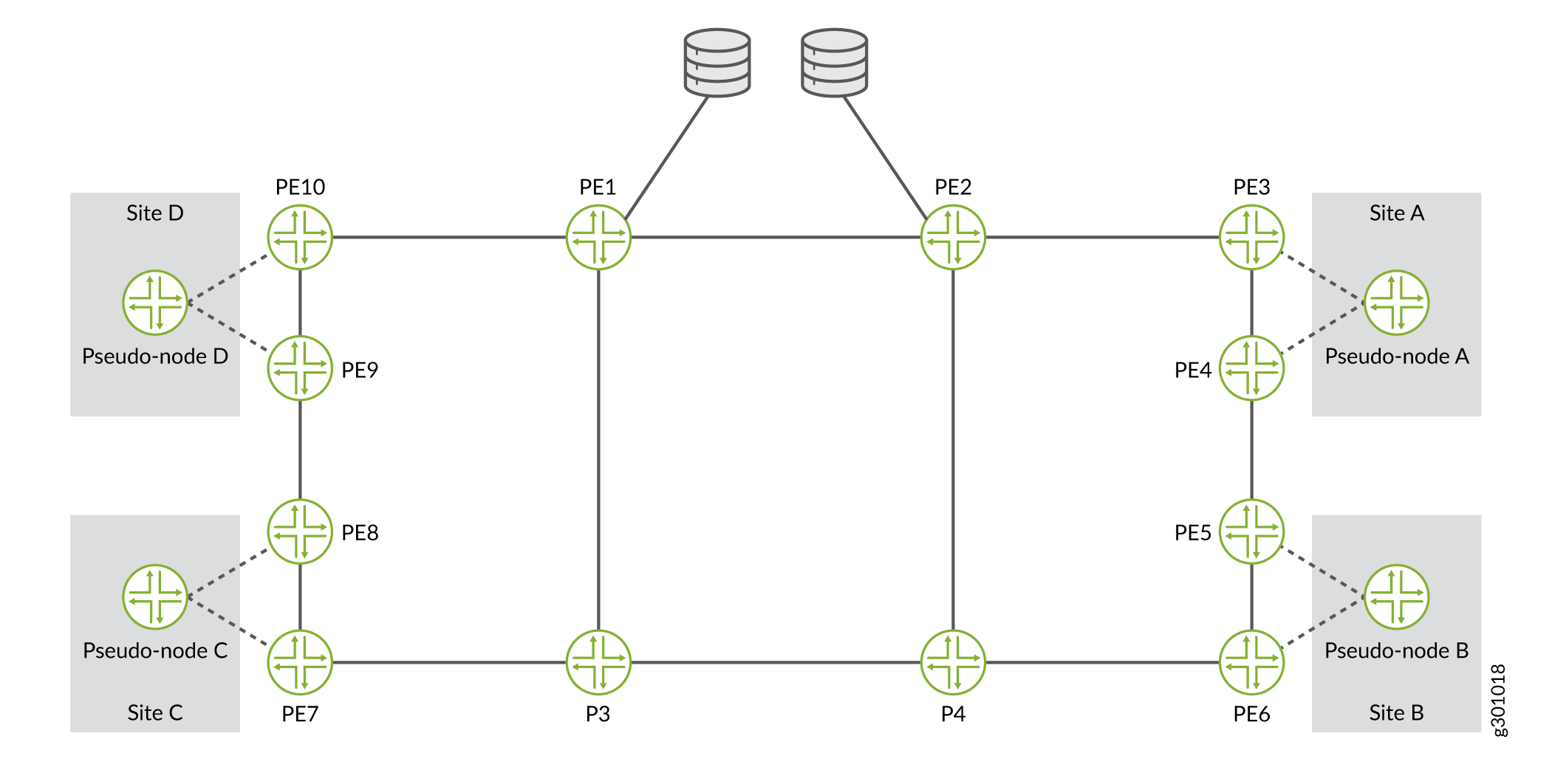 Diverse PE to CE Links Topology with Pseudo-Nodes