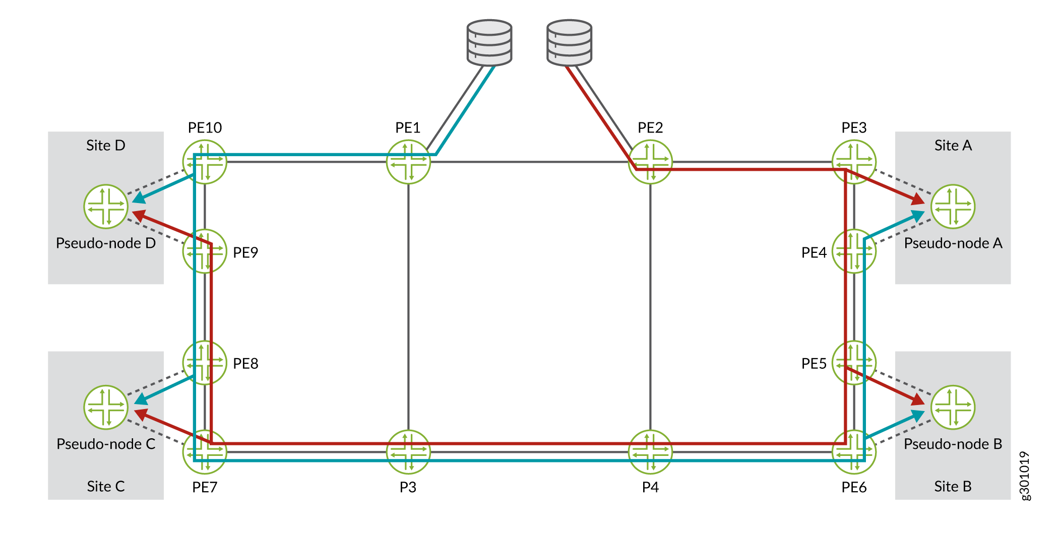 Diverse PE to CE Links Topology with Redundant Data Streams