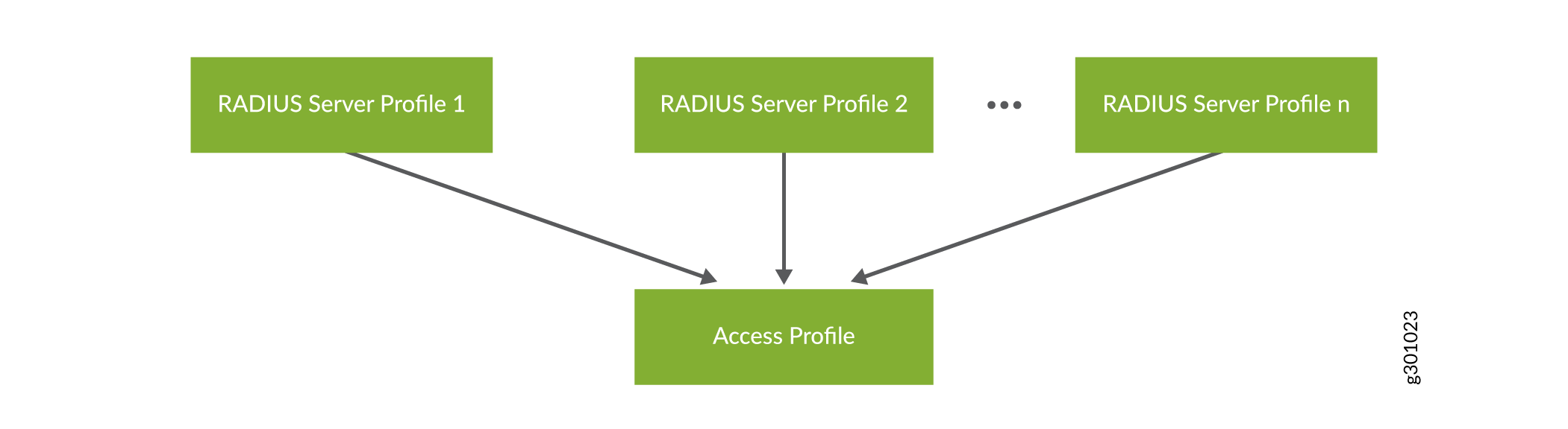 Relationship Between RADIUS Profiles and an Access Profile