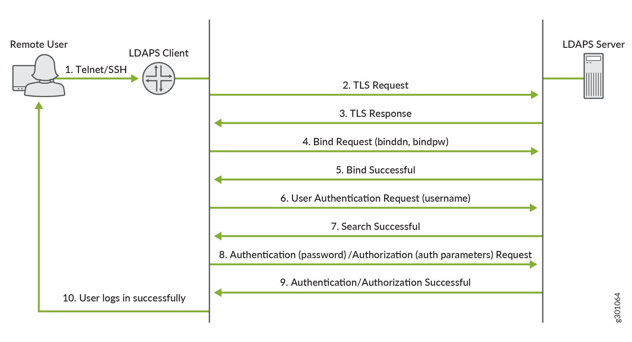LDAPS Authentication Process