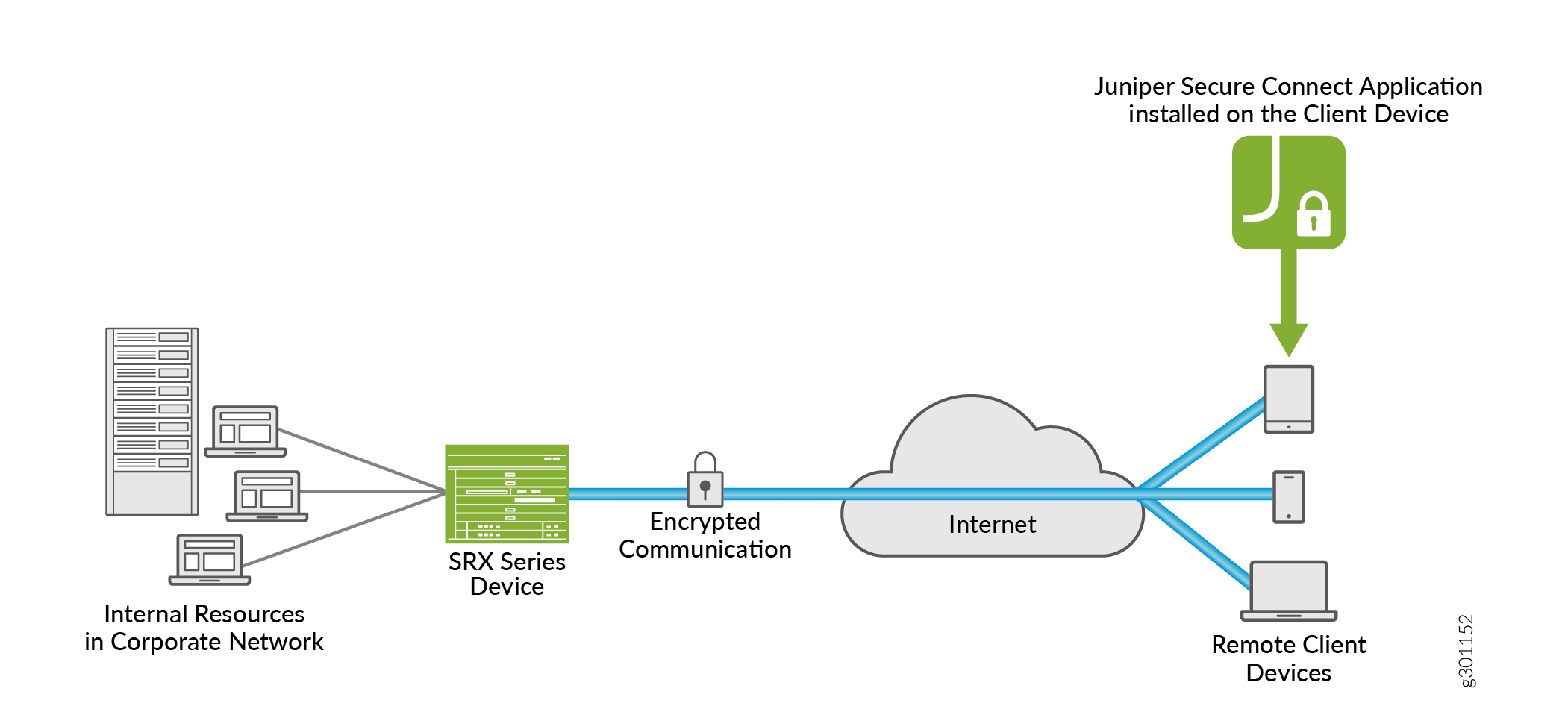 Juniper Secure Connect Remote Access Solution