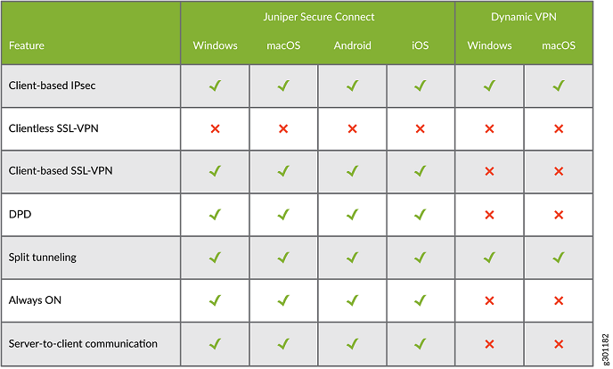 High-Level Feature Comparison Between Juniper Secure Connect and Dynamic VPN