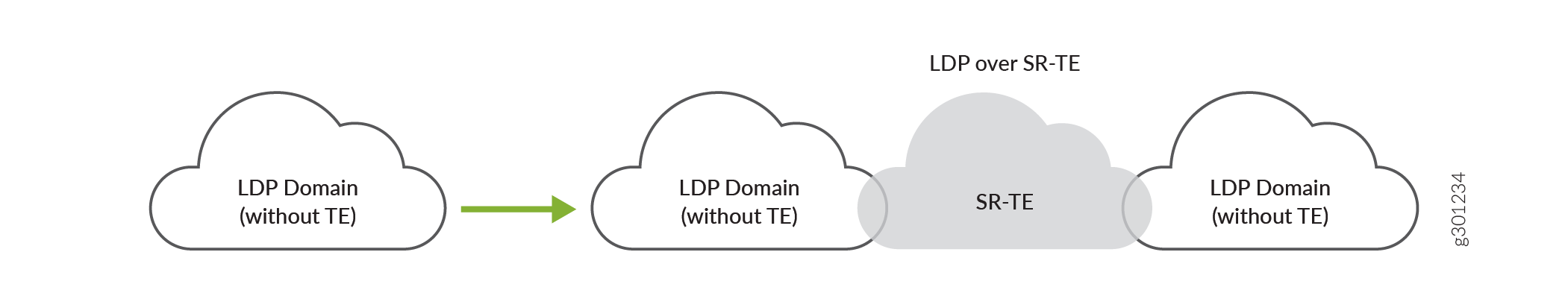 Interconnect LDP Domains over SR-TE in the Core Network
