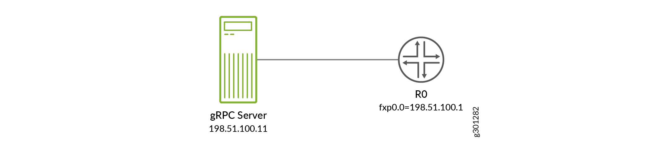 NETCONF over Outbound HTTPS Topology