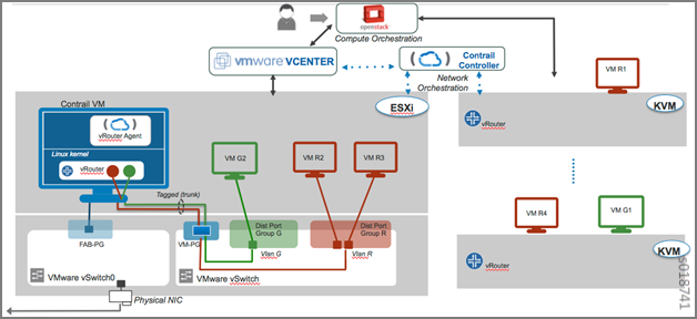 contrail vcenter as compute solution