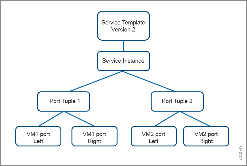 Port Tuple Overview