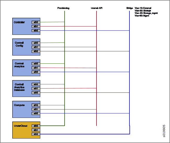 Deploying Contrail with Red Hat OpenStack Platform Director 10