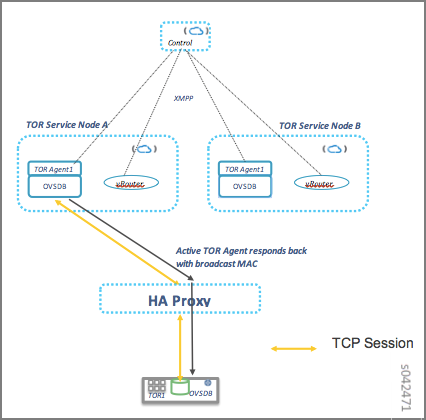 High Availability Solution for Contrail TOR Agent