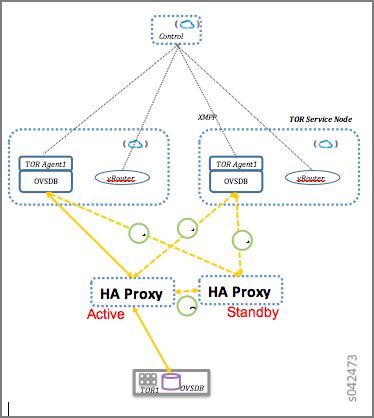 Configuring High Availability for the Contrail OVSDB ToR