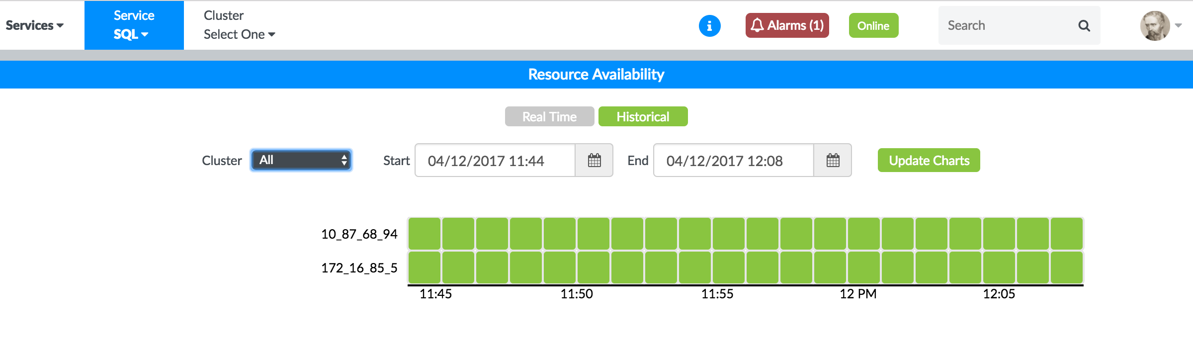 MySQL Nodes Historical