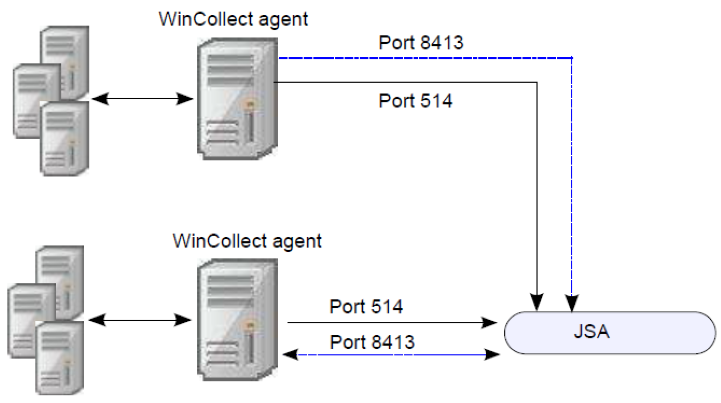 Remote Collection for WinCollect Agents