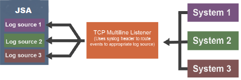 Separate JSA Log Sources Collect Events Sent from Multiple Systems to a TCP Multiline Listener, by Using the Syslog Header.