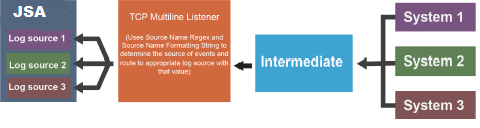 Separate JSA Log Sources Collect Events Sent from Multiple Systems and Forwarded Via an Intermediate System to a TCP Multiline Listener, by Using the Source Name Regex and Source Name Formatting String.