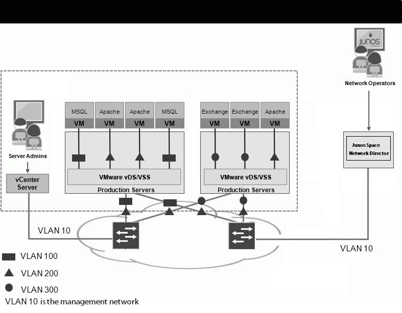Understanding Virtual Network Management - Technical