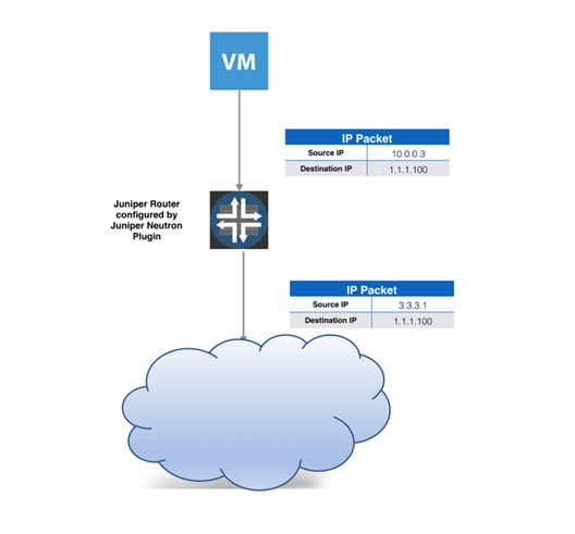 Source Network Address Translation - Internet Access