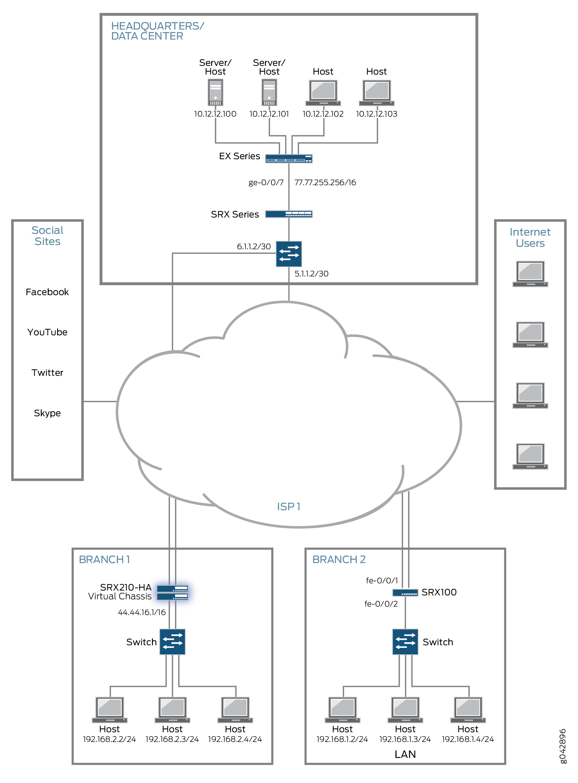 Example: Configuring a Next-Generation Firewall on SRX