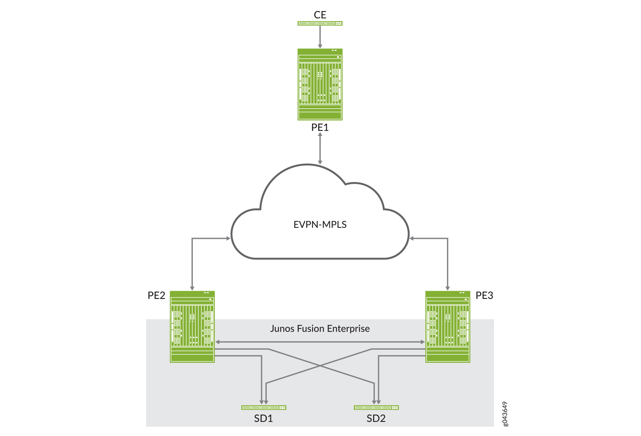 EVPN-MPLS Interworking with Junos Fusion Enterprise