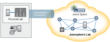 Junosphere Lab provides a virtual environment where you can create and run Junos networks.