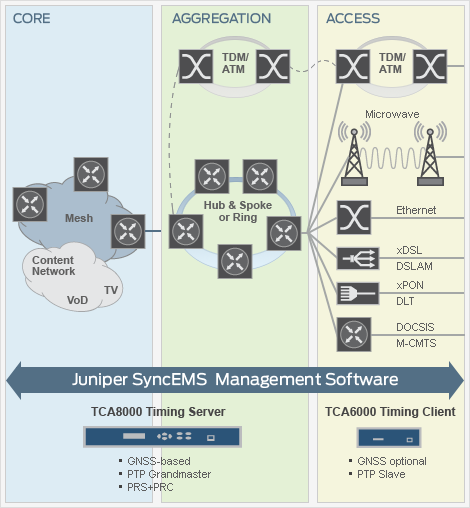 Juniper Networks Time Synchronization Solution